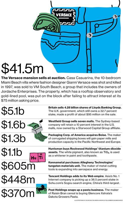 M&A News: Versace, Lloyds, Huntsman, Westfield Group, Tencent