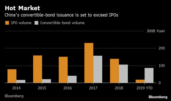 China's Bond Traders Battle 1-in-5,500 Odds to Boost Returns