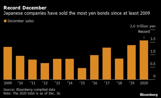 Record NTT Bond Deal Spurs Japan Firms to Pay More to Borrow