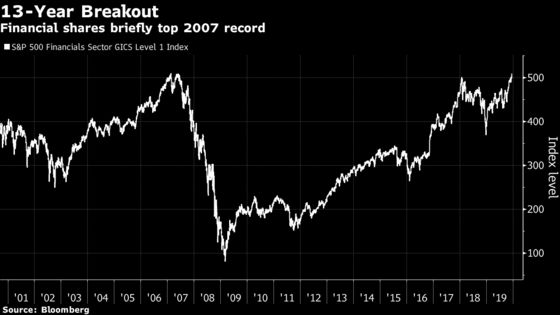It Took 13 Years for the Crisis to End in U.S. Financial Stocks