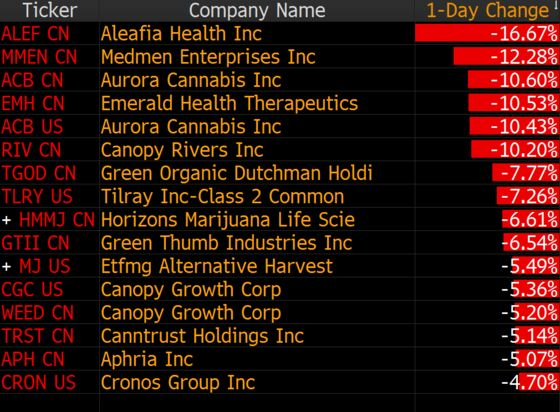 Pot Stock Weakness Could Prompt Next Big Deal, Investor Says