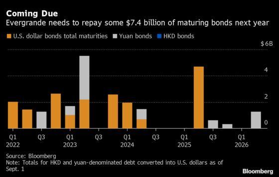 China Junk Bonds Sink on Wider Payment Stress: Evergrande Update