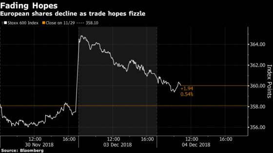 European Stocks Fall as `Morning After' Subdues Trade Optimism