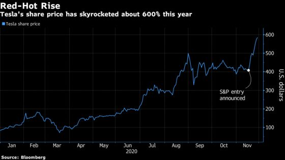 Tesla FOMO Fires Up Wall Street's $300 Billion Custom-Index Boom