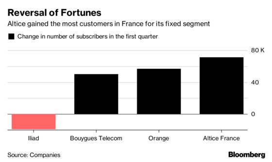 Altice Soars as Turnaround in Sight on French Subscriber Gains