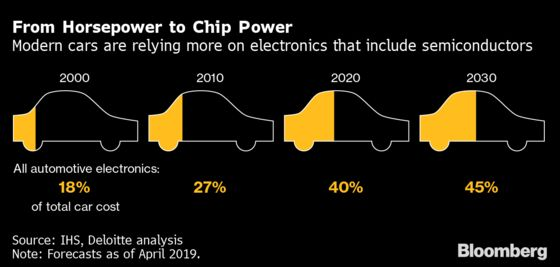 Bosch Opens German Chip Factory to Help Relieve Global Shortage