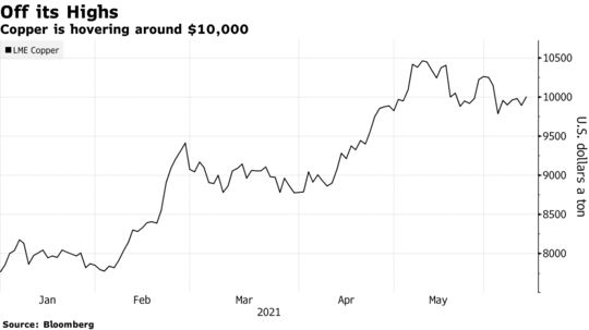 Copper is hovering around $10,000
