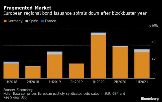 Europe's Regional Debt Market Is on a Fast Track Back to Normal