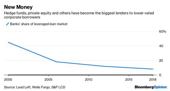 Lehman's Fall Cast a Long, Risky Banking Shadow