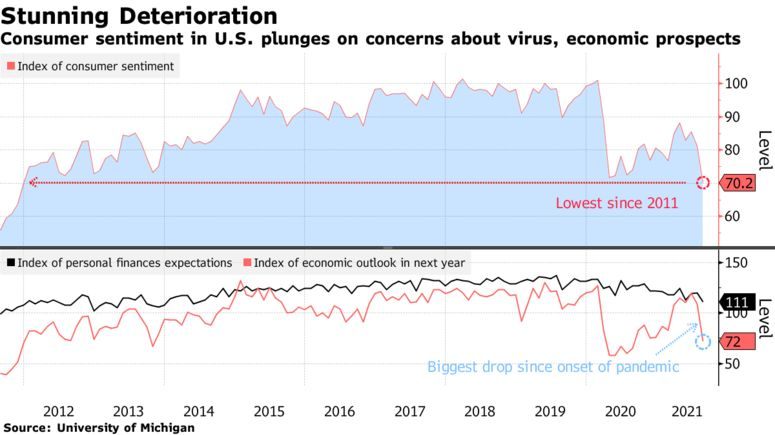 Consumer sentiment in U.S. plunges on concerns about virus, economic prospects