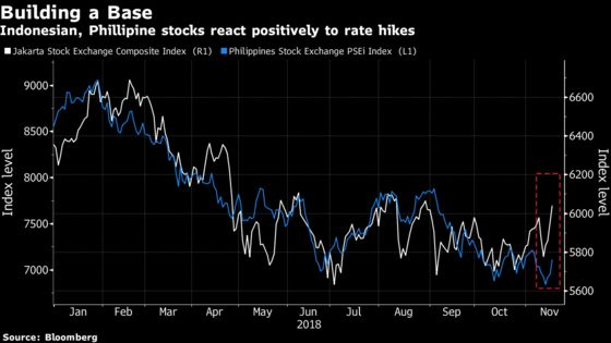 Philippine, Indonesian Equities Shine as Rate Hikes Cheer Bulls