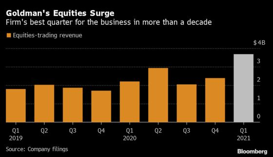 Goldman Equity Traders Fuel Record Quarter Amid Reddit Mania