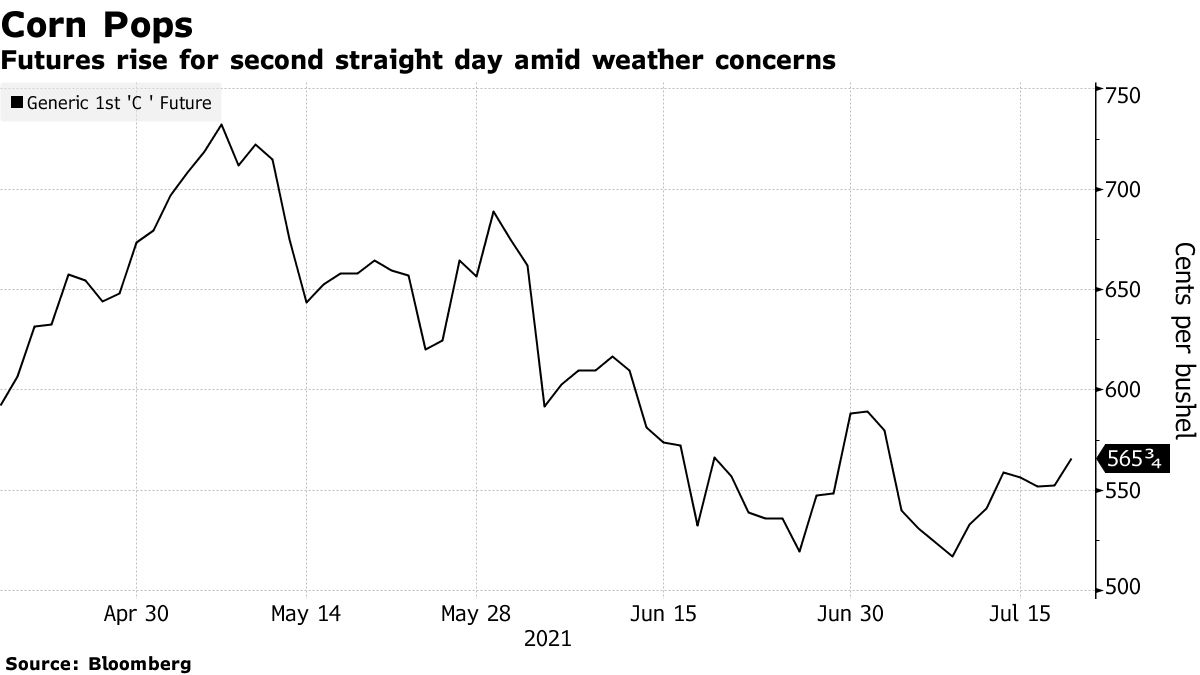 Futures rise for second straight day amid weather concerns