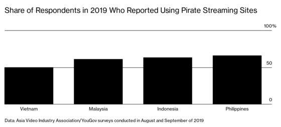 Netflix, Disney Battle Pirate Sites That Rip Off Their Content