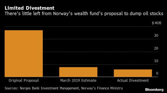 Norway Wealth Fund Gets Nod to Sell $6 Billion in Oil Stocks