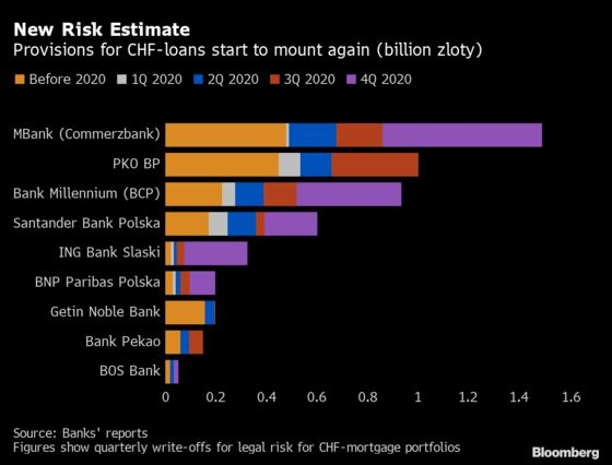 Polish Banks Are at a Turning Point With Franc Loans