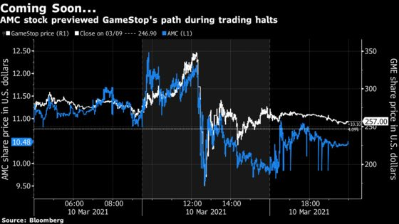 During GameStop Halts, AMC Becomes a Bellwether for Day Traders