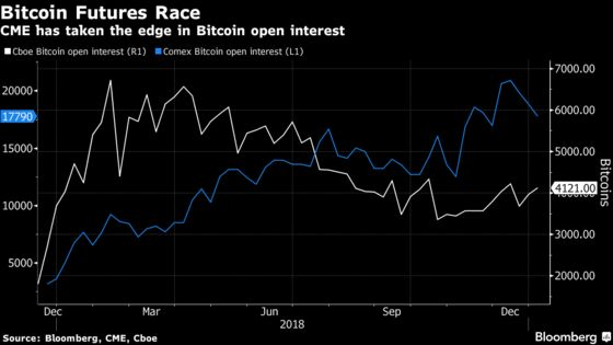 Crypto Exchange Takes on Behemoths With Physical Bitcoin Futures
