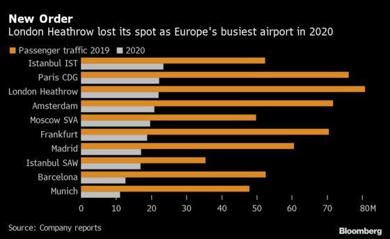 Heathrow Loses European Airport Crown in Pandemic Year
