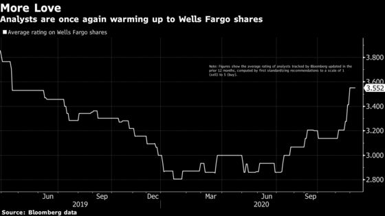 Hot Wells Fargo Stock Belies Bank's Doubts on Ending Fed Cap