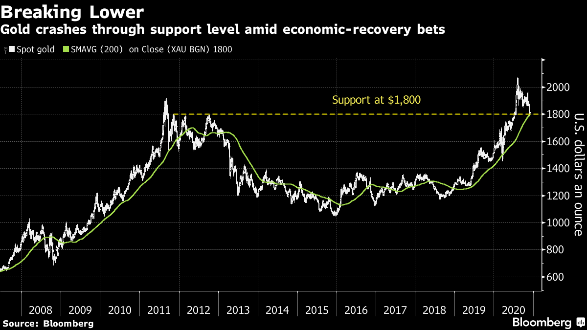 Gold crashes through support level amid economic-recovery bets