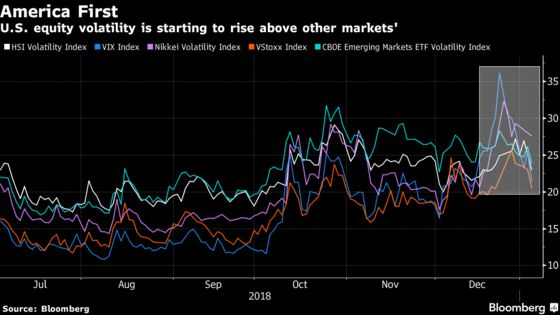 It's America First in Volatility Land With Anomalies Galore