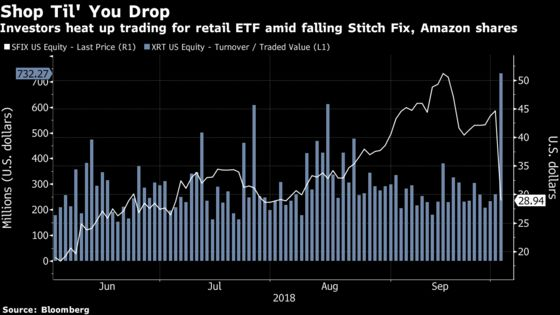 Retail ETF Has Worst Day in Nearly 2 Years on Amazon, Stitch Fix