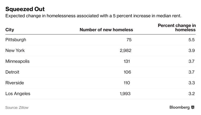 Early Headlines: Debt Ceiling Looms, Homeless Via Rent Hikes