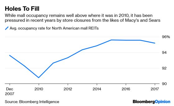 Digital Brands Are Booming. But Can They Save Malls?