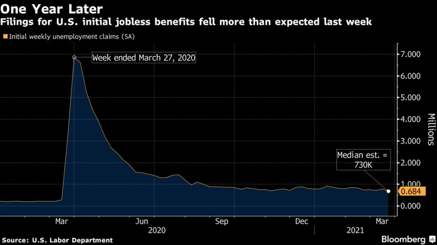 Filings for U.S. initial jobless benefits fell more than expected last week