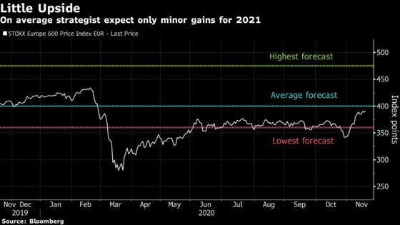 With No Upside Left for Europe Stocks, Strategists Turn to 2021