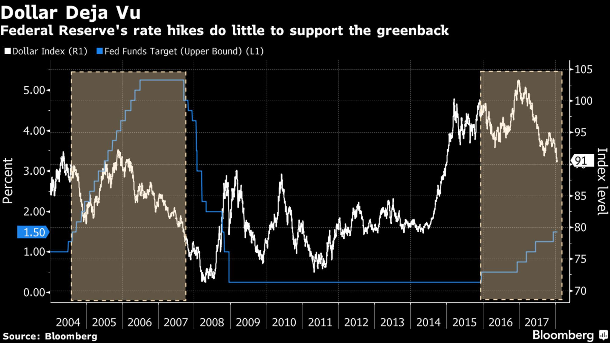Secret to Dollar's Dim Future Found in Last Fed Hiking Cycle