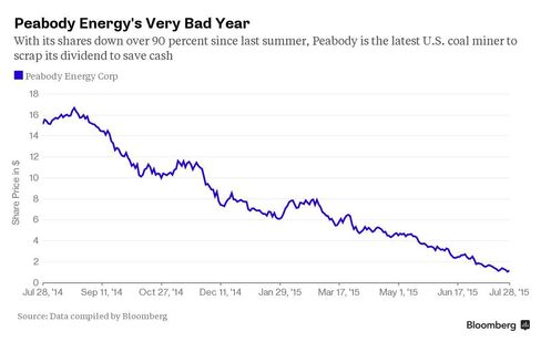 Chart: Peabody's Very Bad Year
