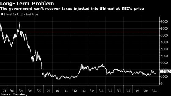 Shinsei's Top Shareholder Can't Sell, Even at a 39% Premium