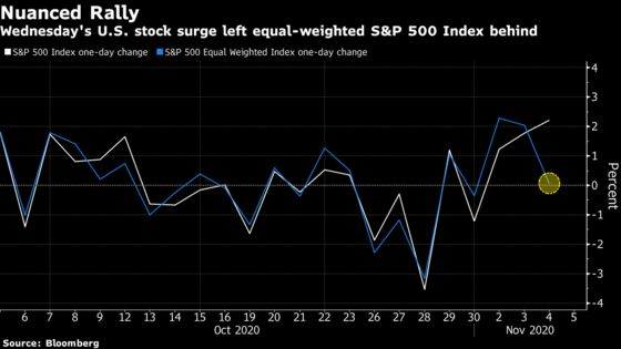 History Signals U.S. Stocks May Extend Post-Election Surge