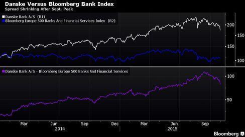 Spread Shrinking After Sept. Peak