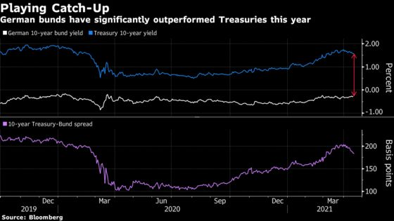 European Recovery Bet Endorsed by Goldman's Bond, Euro Calls