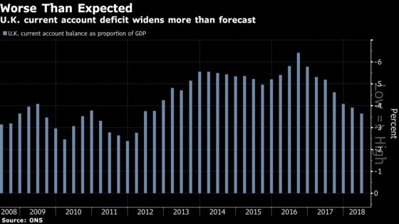 U.K. Current-Account Deficit Widens Ahead of Brexit