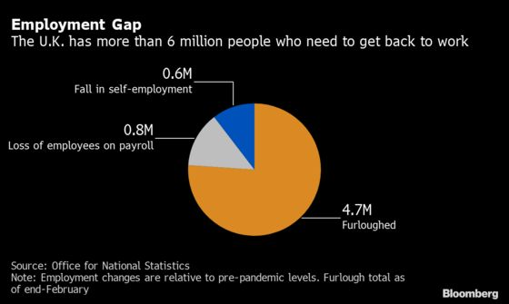 With Jobless Rate Yet to Peak, U.K. Has 1-in-6 Not Working