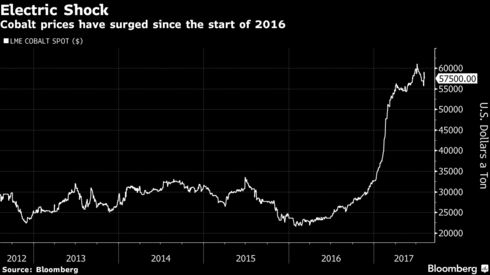 Billionaire Who Made Killing On Cobalt Bets On Battery Fund Bloomberg