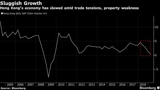Hong Kong's Economy Grew Slower Than Expected in First Quarter