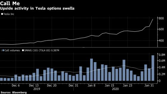 Tesla's 10,000% Options Surge Leaves Stock Gains in the Dust