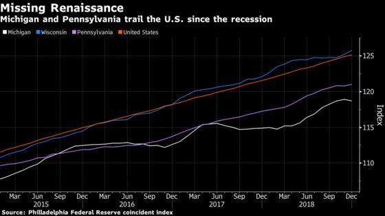 Trump's Unfulfilled Rust Belt Renaissance Poses Risks for 2020