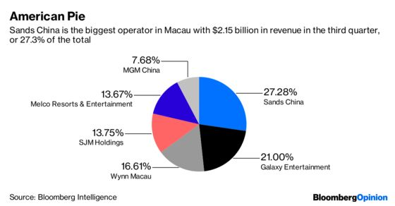 Chips are Down in Macau for America's Casino Kings