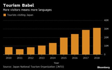 What Did You Say? Tourists Fuel Pocket Translator Boom in Japan