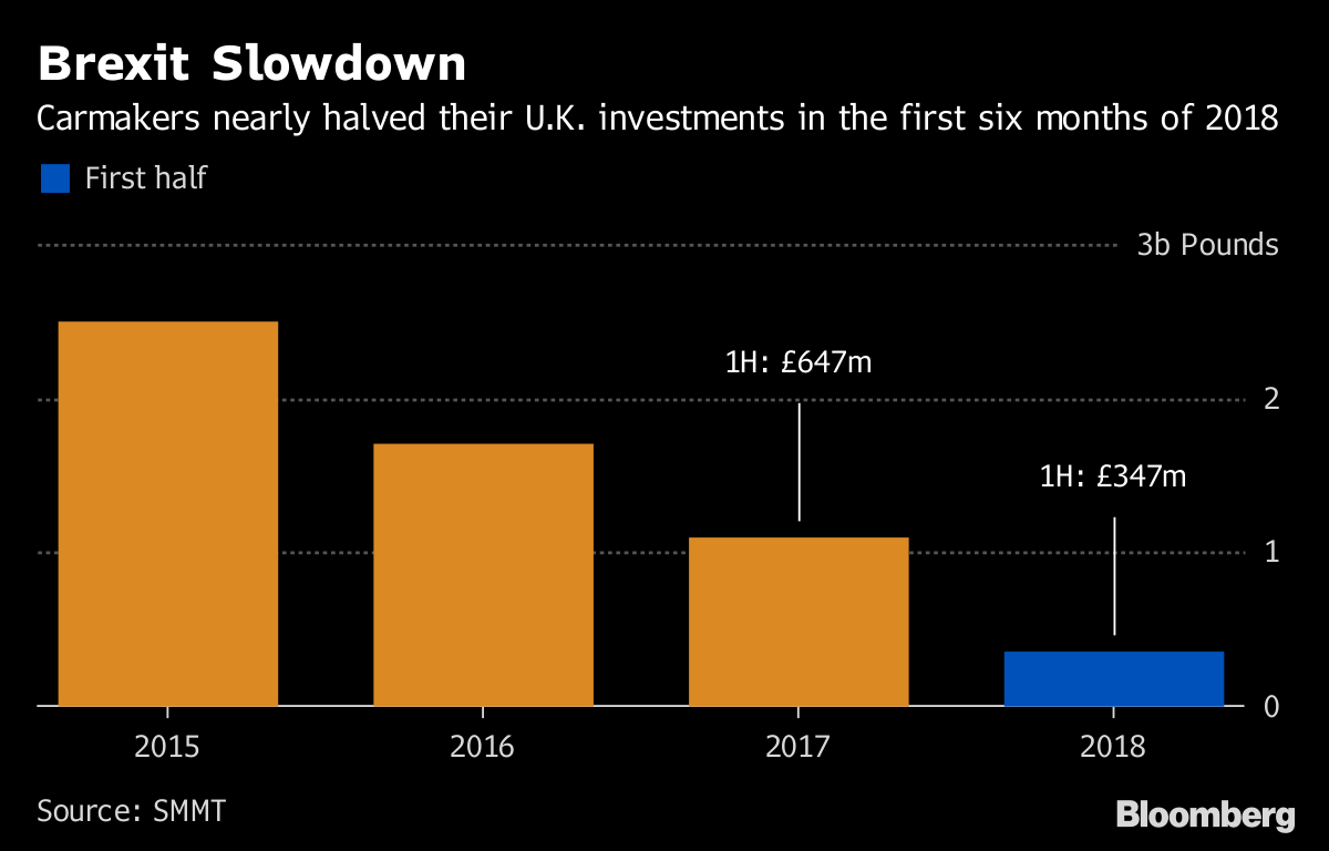 Brexit's 'Death by a Thousand Cuts' Has U K  Automakers on Edge