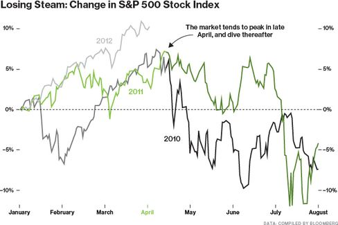 Stocks: The Likelihood of Yet Another Spring Slide