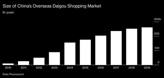 China's Vast Network of Gray-Market Shoppers Grounded by the Pandemic