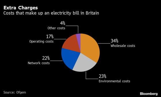 U.K. Utilities Looking to a Future Without Gas to Heat Homes