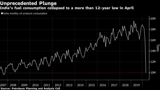 Indian Fuel Sales Boost Signals Worst of Rout Might Be Over